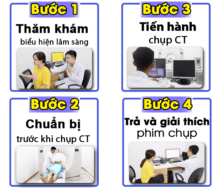 Quy trình chụp CT
