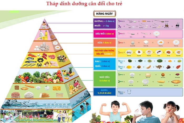 Nhi khoa Pacific - Trung tâm tư vấn dinh dưỡng cho trẻ em HÀNG ĐẦU -6